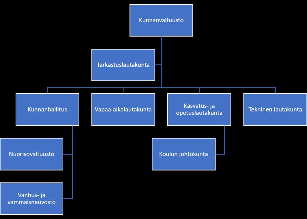 Organisaatiokaavio luottamushenkilöorganisaatiosta