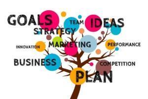 Kuvassa esitetään liiketoiminnan suunnitteluun liittyviä asioita; rahoitussuunnitelma, tavoitteet, kilpailutilanne, markkinointi jne.